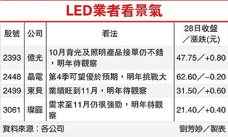 LED業者看景氣(2448-101.09.29)