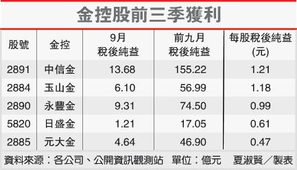 金控股前三季獲利(2890-101.10.06)