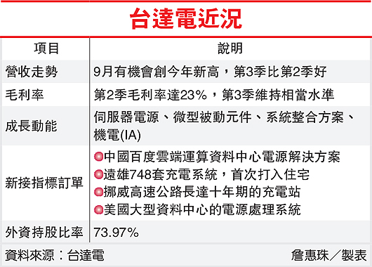 台達電近況(2308-101.10.05)