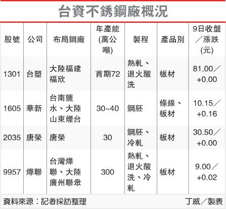 台資不銹鋼廠概況(1301-101.10.11)