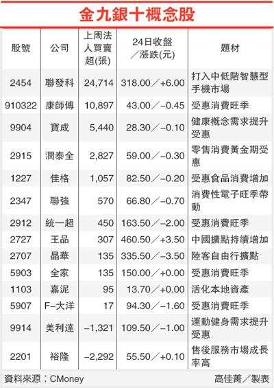 金九銀十概念股(金九銀十-101.08.27)