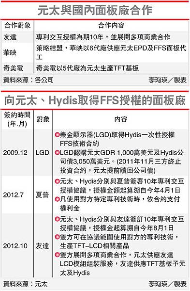 元太與國內面板廠合作(8069-101.10.13)