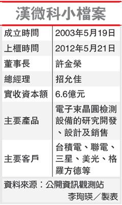 漢微科小檔案(3658-101.10.22)
