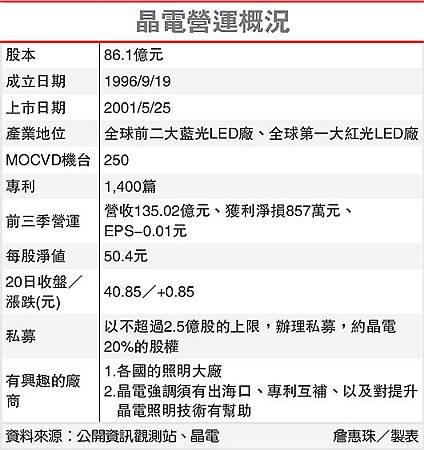 晶電營運概況(2448-101.11.21)