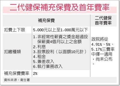二代健保補充保費及首年費率(二代建保-101.10.30)