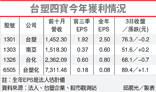 台塑四寶今年獲利情況(1301-101.12.04)