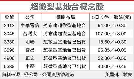 超微型基地台概念股(5388-101.12.06)