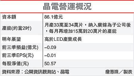 晶電營運概況(2448-101.12.04)