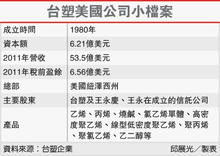 台塑美國公司小檔案(1301-101.12.14)