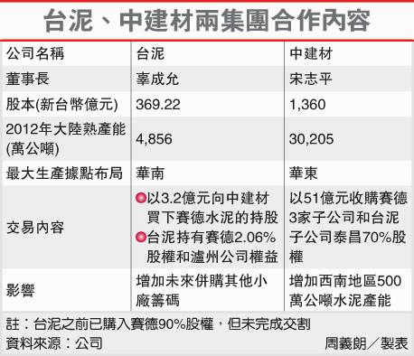 台泥.中建材兩集團合作內容(1101-102.01.04)