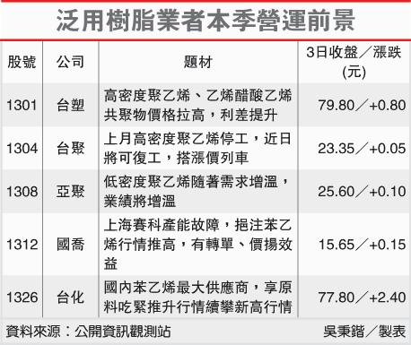 泛用樹脂業者本季營運前景(1301-102.01.04)