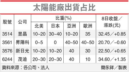 太陽能廠出貨占比(6244-102.01.09)