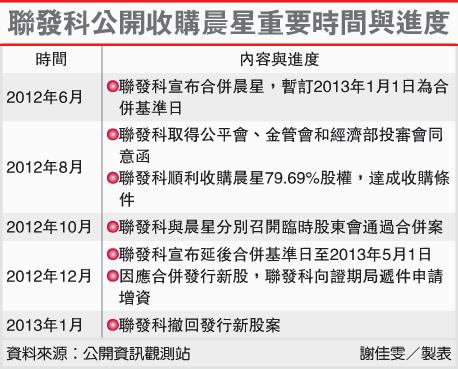 聯發科公開收購晨星重要時間與進度(3697-102.01.17)