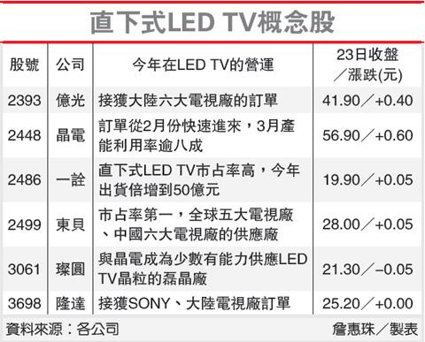 直下式LED TV概念股(2448-102.02.25)