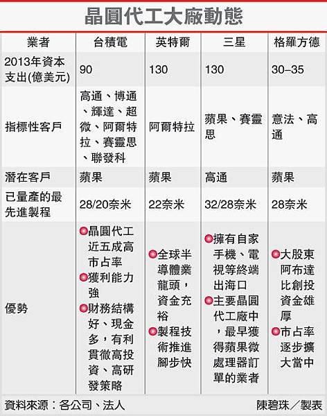 晶圓代工大廠動態(2330-102.02.27)