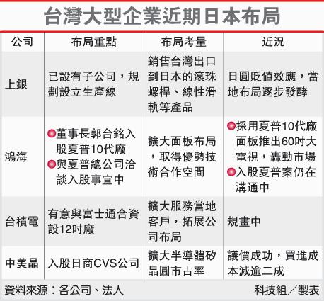 台灣大型企業近期日本佈局(2330-102.03.01)