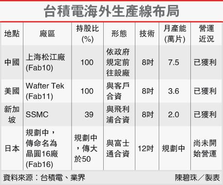 台積電海外生產線佈局(2330-102.03.01)