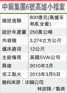 中鋼集團6號高爐小檔案(2002-103.03.06)
