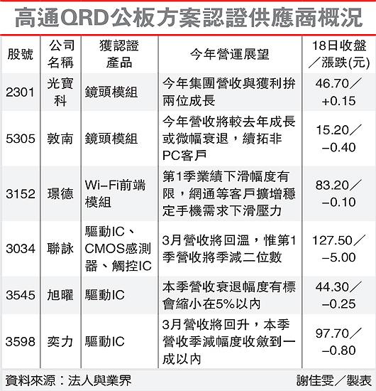 高通QRD公版方案認證供應商概況(高通-102.03.19)