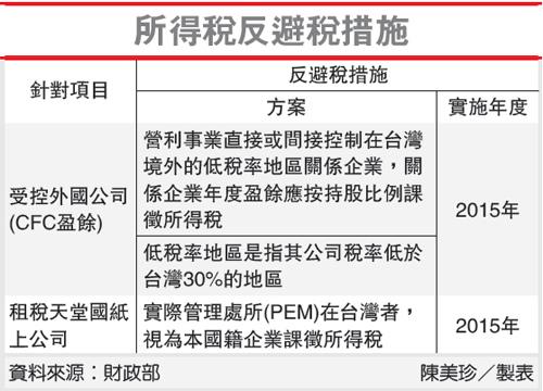 所得稅反避稅措施(反避稅條款-102.04.02)