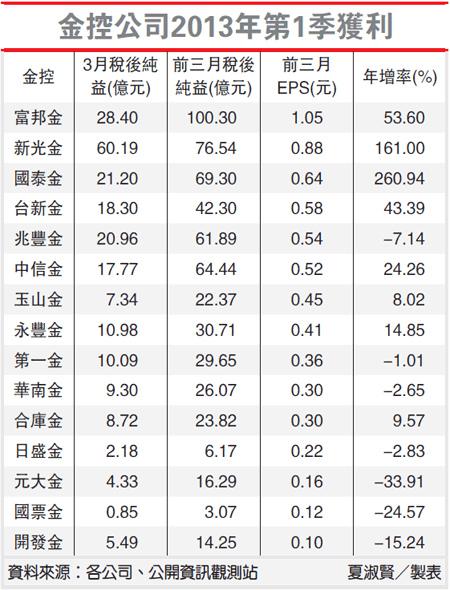 金控公司2013年第1季獲利(2800-102.04.11)