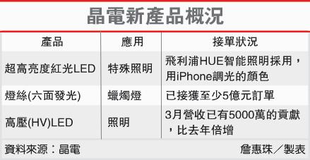 晶電新產品概況(2448-102.04.12)