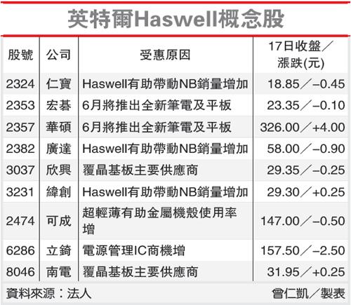 英特爾Haswell概念股(英特爾-102.04.18)