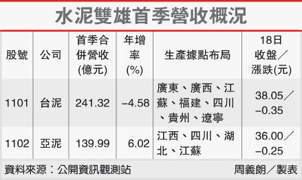 水泥雙雄首季營收概況(1102-102.04.19)