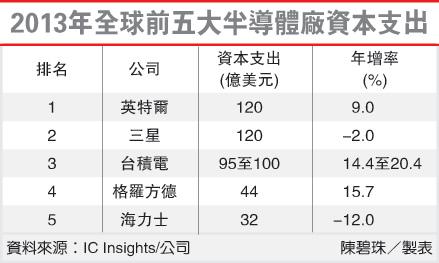 2013年全球前五大半導體廠資本支出(2330-102.04.19)