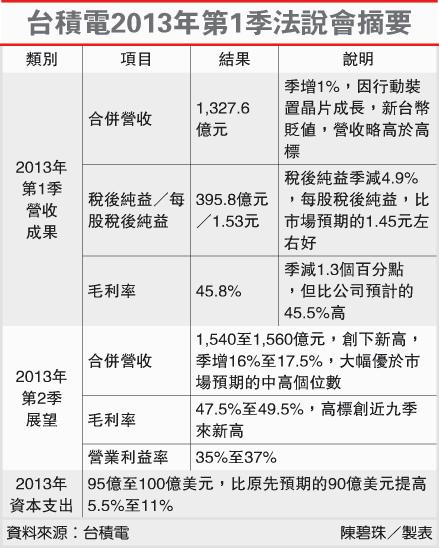台積電2013年第1季法說會摘要(2330-102.04.19)