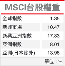 MSCI台股權重(MSCI-102.04.20)