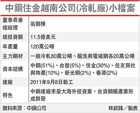 中鋼住金越南公司(冷軋廠)小檔案(2002-102.04.24)