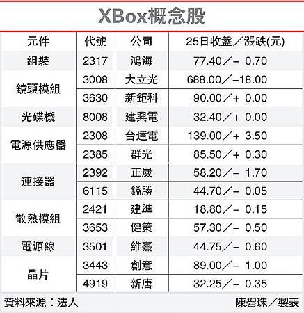XBox概念股(3008-102.04.26)