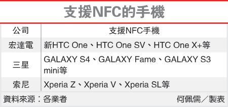 支援NFC的手機(NFC-102.04.29)