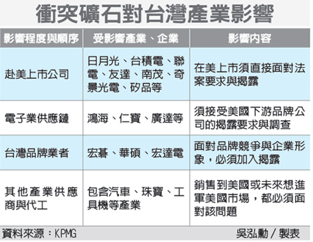 衝突礦石對台灣產業影響(衝突礦石-102.04.30)