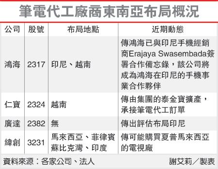 筆電代工廠東南亞佈局概況(9105-102.06.03)