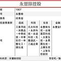永豐餘控股(1907-102.06.20)