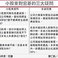 小股東對宏碁的三大疑問(2353-102.06.20)