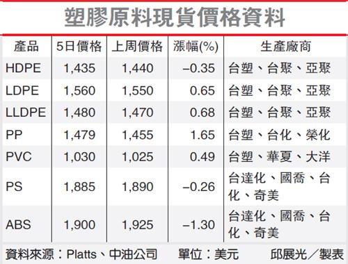 塑膠原料現貨價格資料(1300-102.09.06)