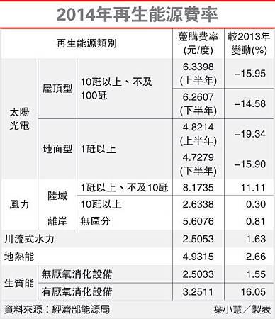 2014再生能源費率(太陽能-102.10.09)