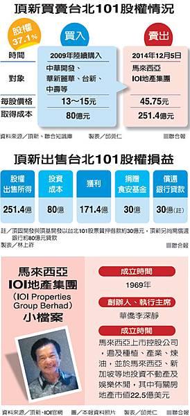 頂新買賣台北101股權情況(頂新-103.12.08)