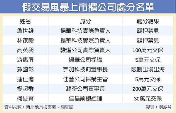 假交易風暴上市櫃公司處分名單(4703-104.11.15)