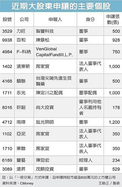 近期大股東申讓的主要個股(105.01.29)