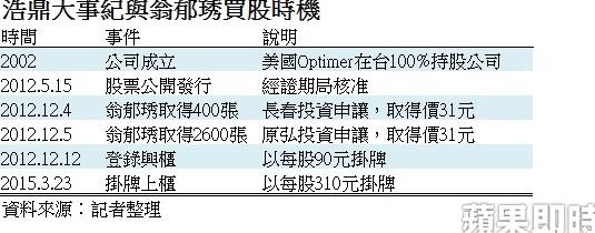 翁啟惠女兒買股時機(105.03.23)