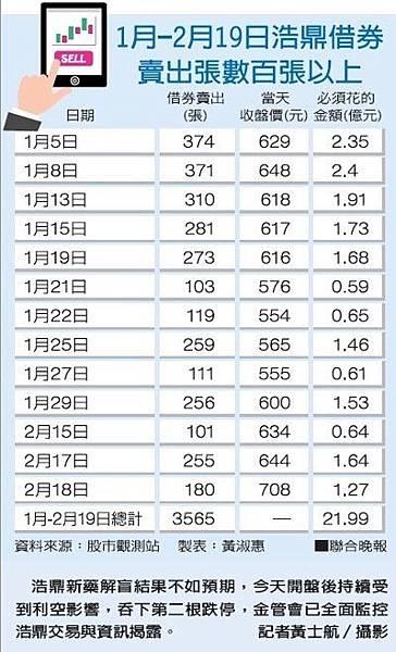 1月-2月19日浩鼎借券賣出張數百張以上{4174-106.02.23)