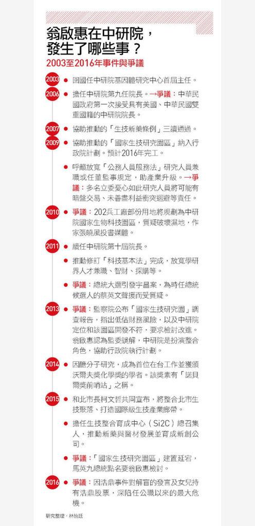 翁啟惠在中研院發生了哪些事(2003-2016年事件與爭議)105.03.27