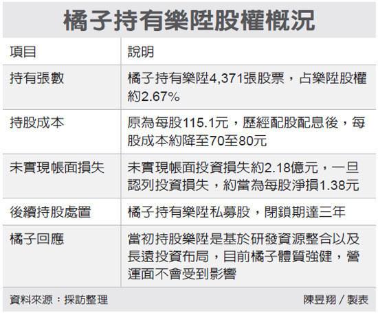 橘子持有樂陞股權概況(105.10.04)