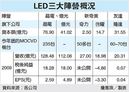 LED三大陣營概況(隆達3698~99.04.21).jpg