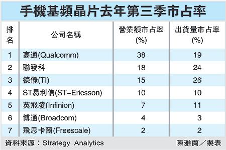 手機基頻晶片去年第三季市占率(2454~99.03.13).bmp