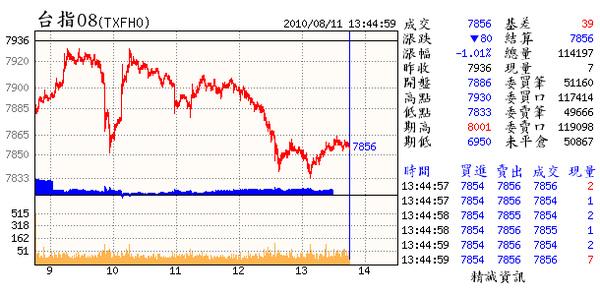 08.11(08~進退無據的下場.無言.19日前無能化解.恐埋下回測不轉多的波段跌幅.要加油了).bmp